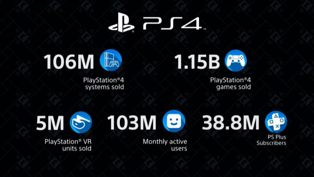 Sony CES 2020 infografica