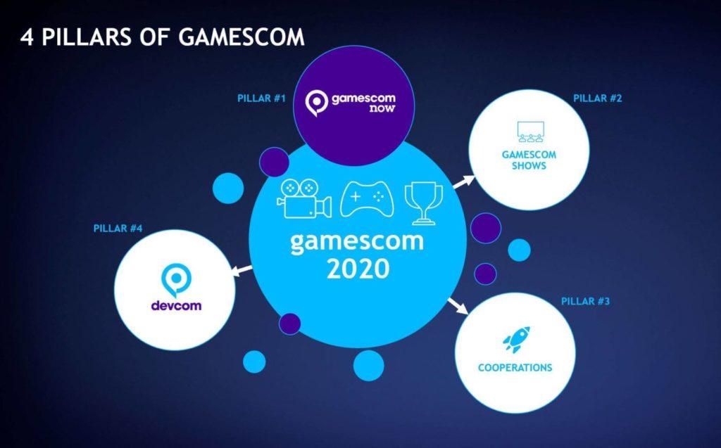 Gamescom Best of The Show