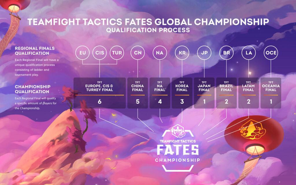 Teamfight Tactics: Destini