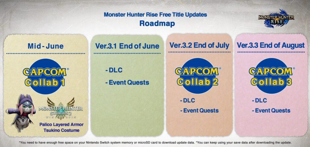 Monster Hunter Rise Ver. 3.0
