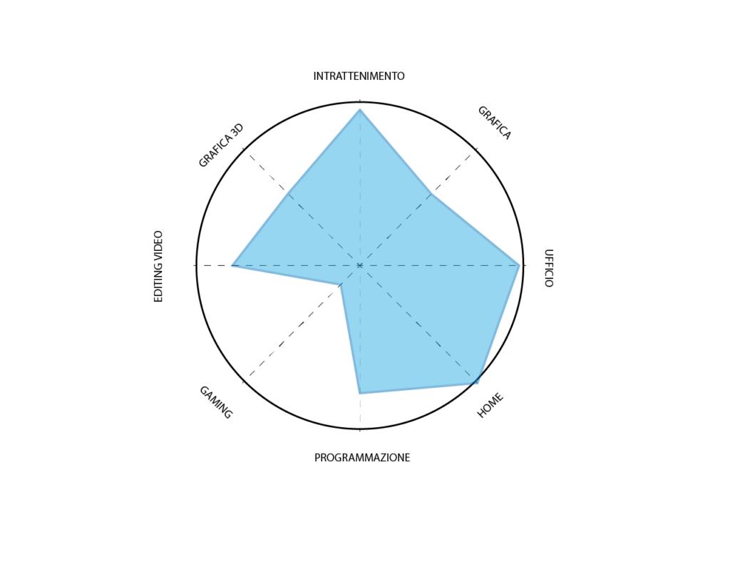 Grafico MSI potenzialità pc